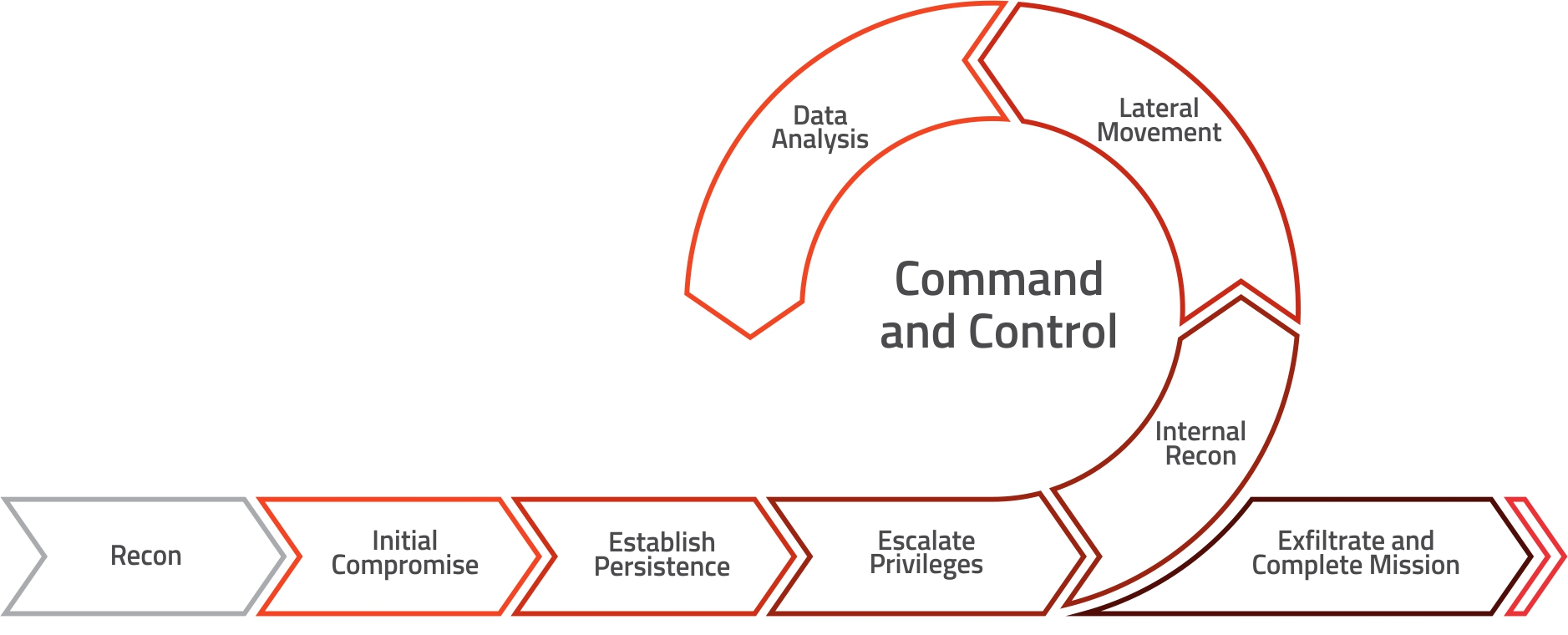 red teaming execution steps