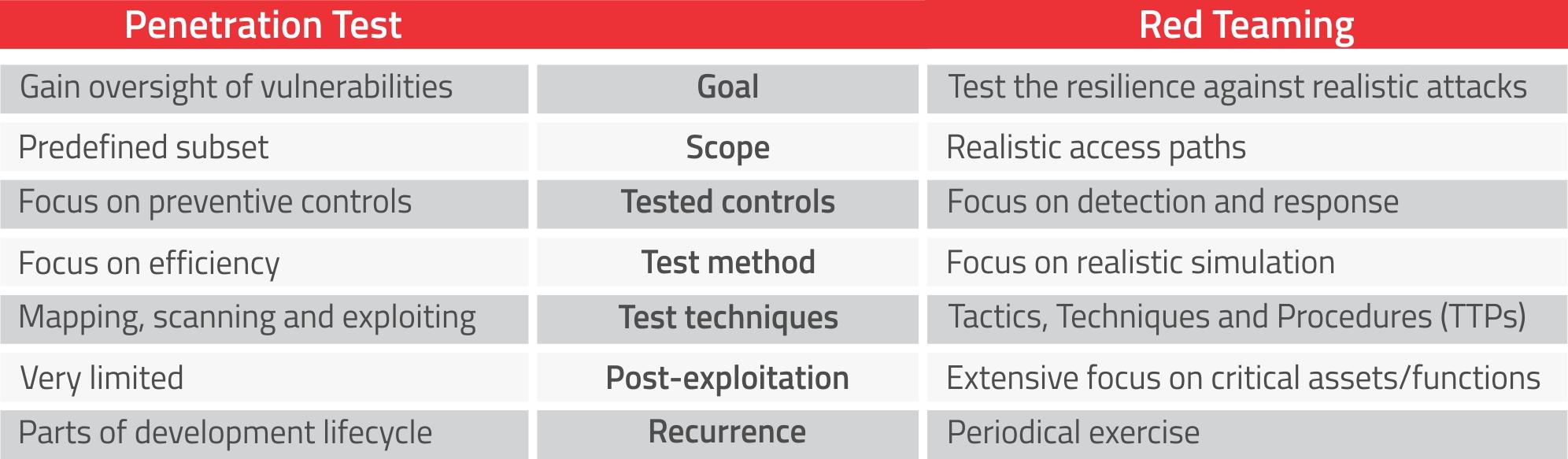 penetration test vs red teaming