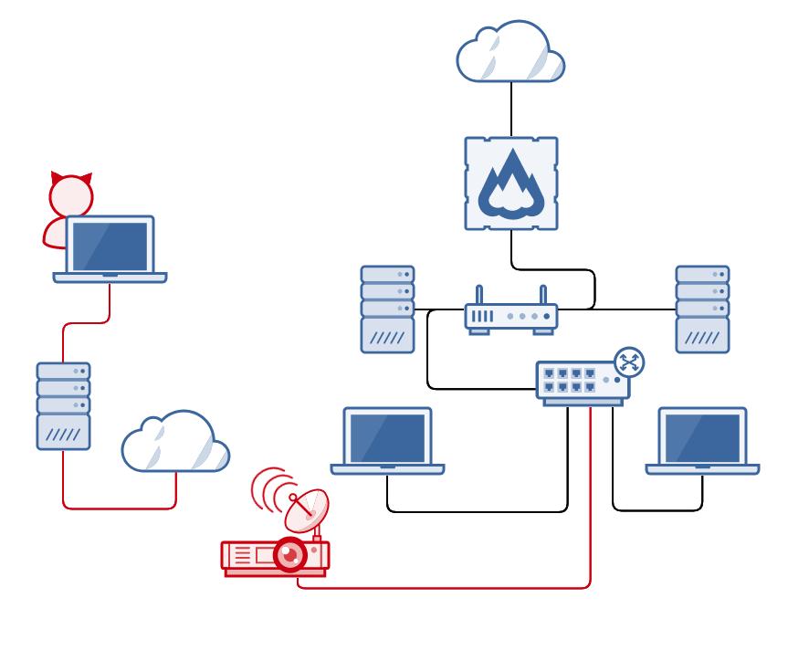 malicious network device syntricks